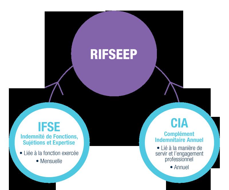 RIFSEEP : la composition