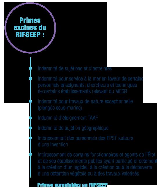 RIFSEEP : primes cumulables et non cumulables exclues