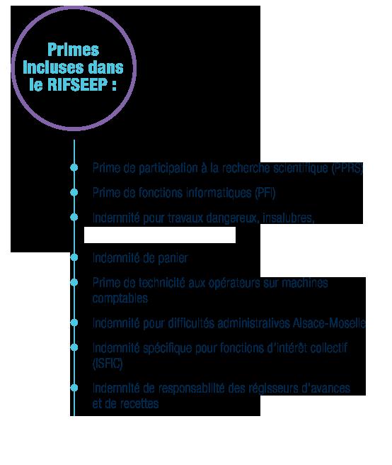 RIFSEEP : primes cumulables et non cumulables incluses