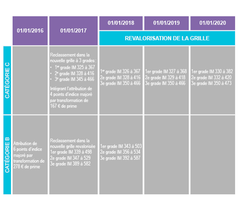 Grille indiciaire cnrs 2014 - Adjoint administratif ere classe grille indiciaire ...